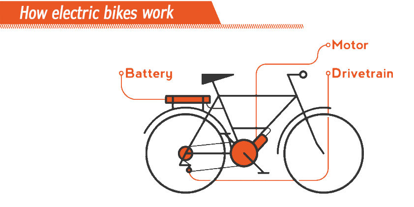 How Electric Bikes Work Devron Europe Srl